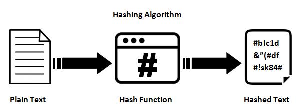 hashing-algorithm